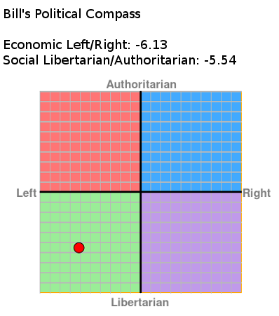 Bill's Political Compass